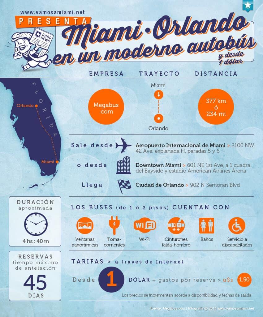 Vamos a Miami | Website